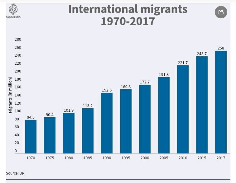 international_migrants