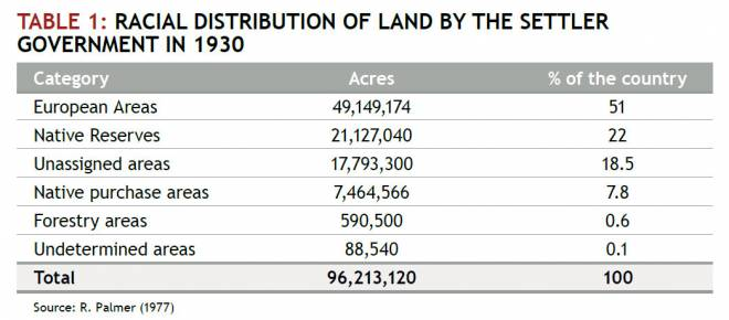 land report table