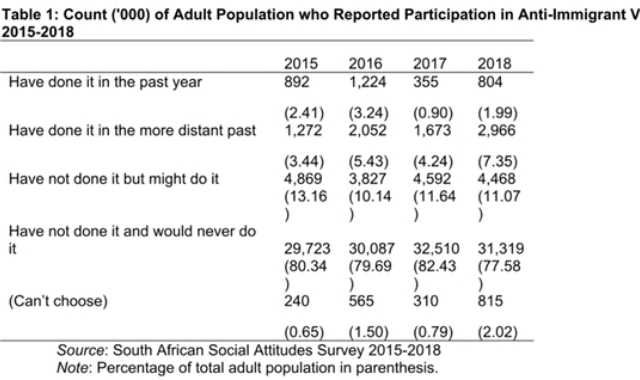 anti-immigrant hate crime in South Africa